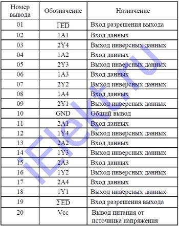1554АП5ТБМ таблица назначения