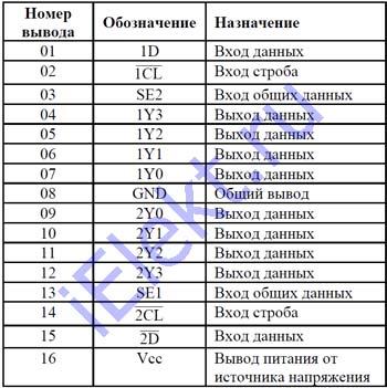 1554ИД4ТБМ таблица назначения